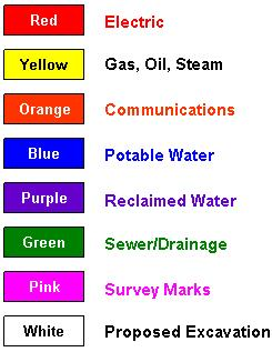 Safe Color Coded System